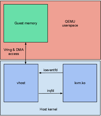 The evolution of IO Virtualization and DPDK-OVS implementation in Linux